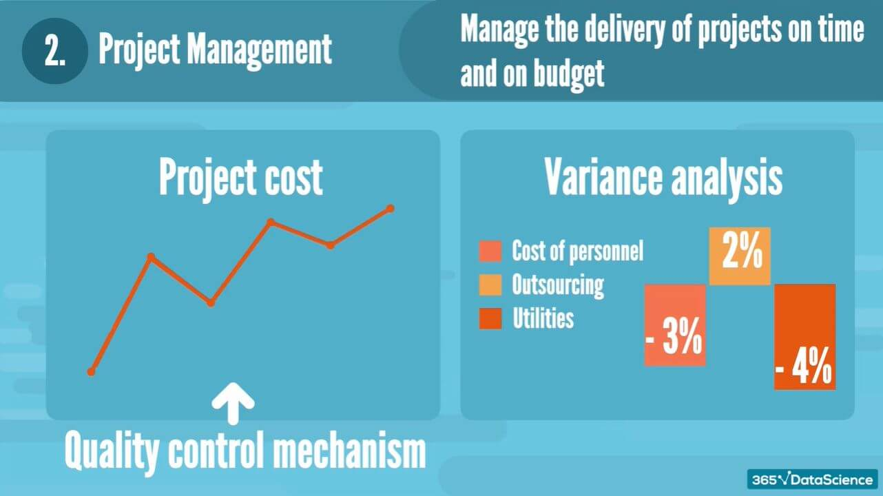 Project management uses trend analysis to manage projects on time and within budget.