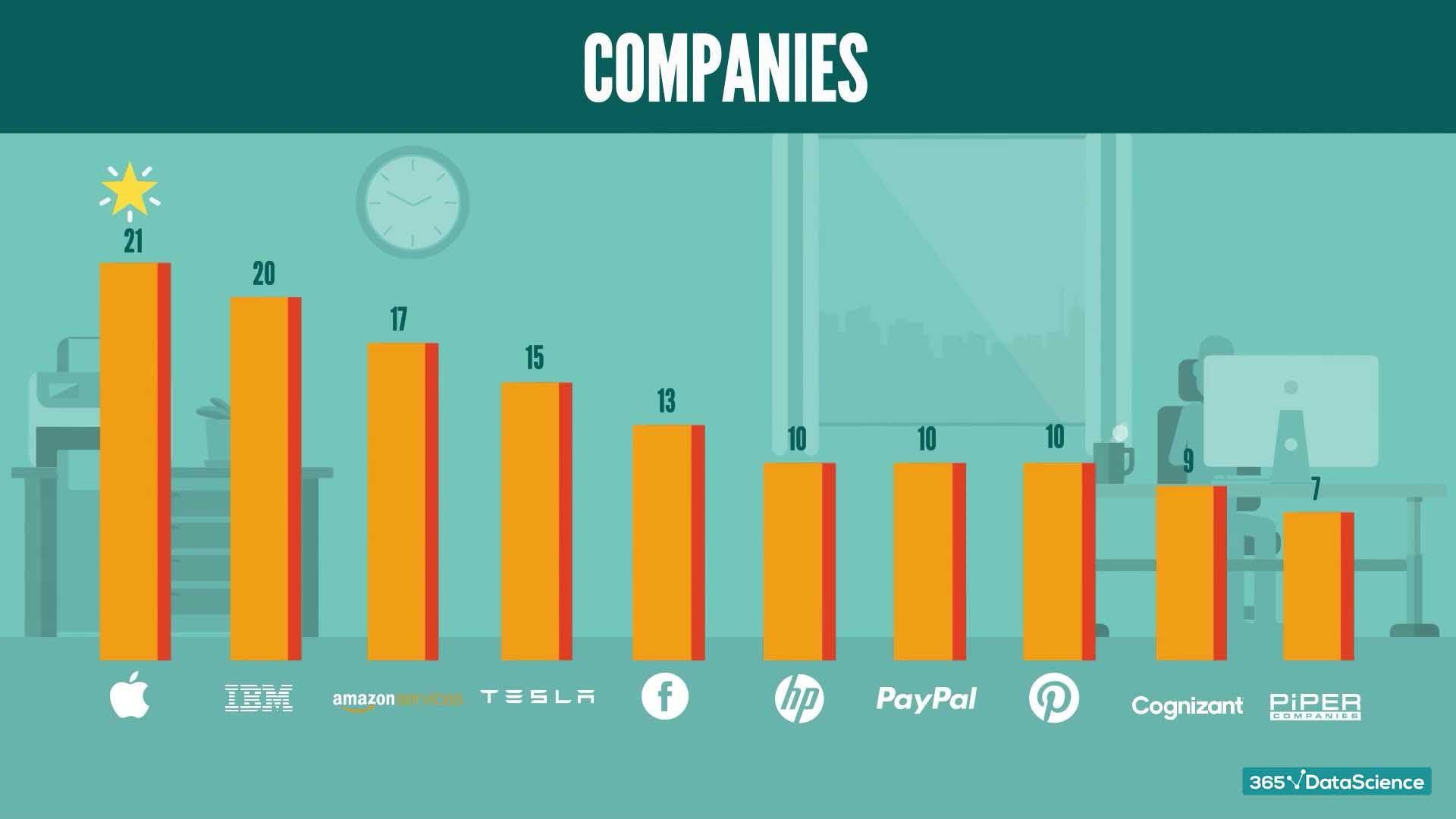 Companies with the highest number of Python job postings