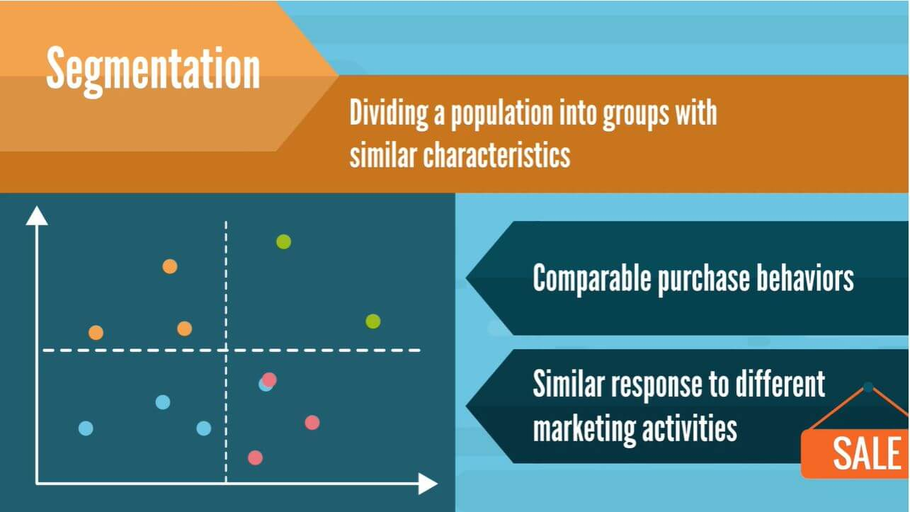 Segmentation divides the population into groups with similar characteristics: comparable purchase behaviors and similar responses to different marketing activities.