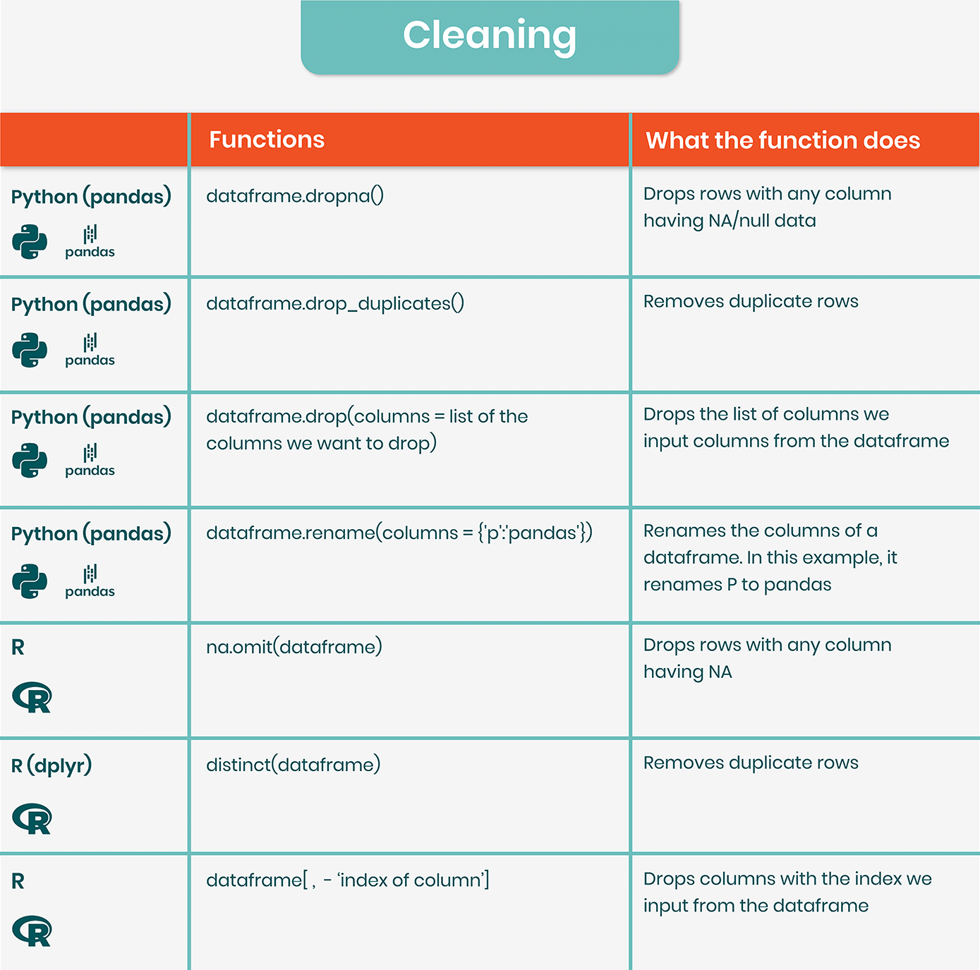 Data wrangling cheat sheet: data cleaning with Python and R
