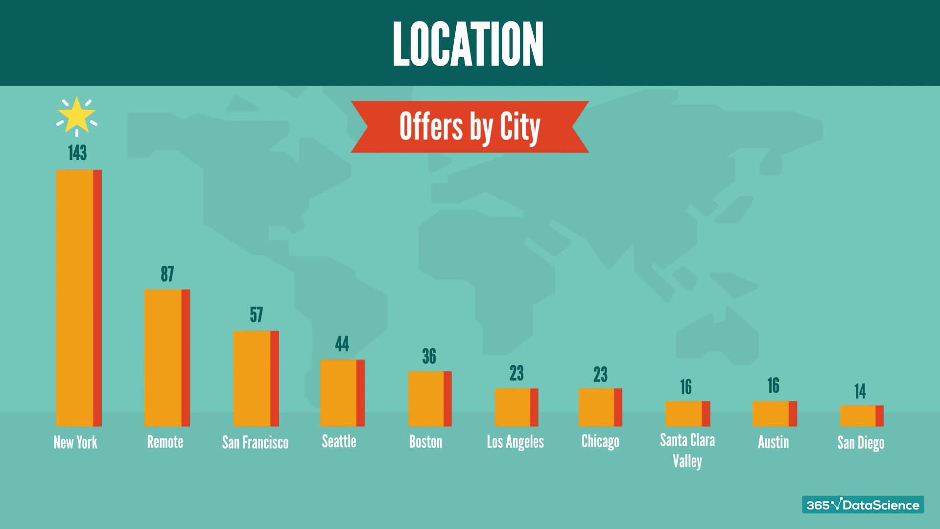 U.S. cities with the highest number of Python job ads