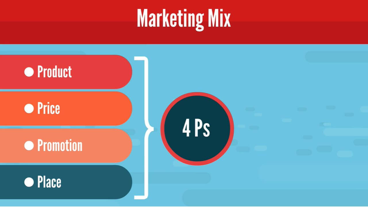 The marketing mix and its 4 variables, also knowns as the 4 Ps of marketing: product, price, promotion, and place.