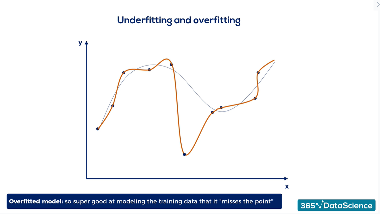 Overfitting vs. underfitting: an overfitted model example