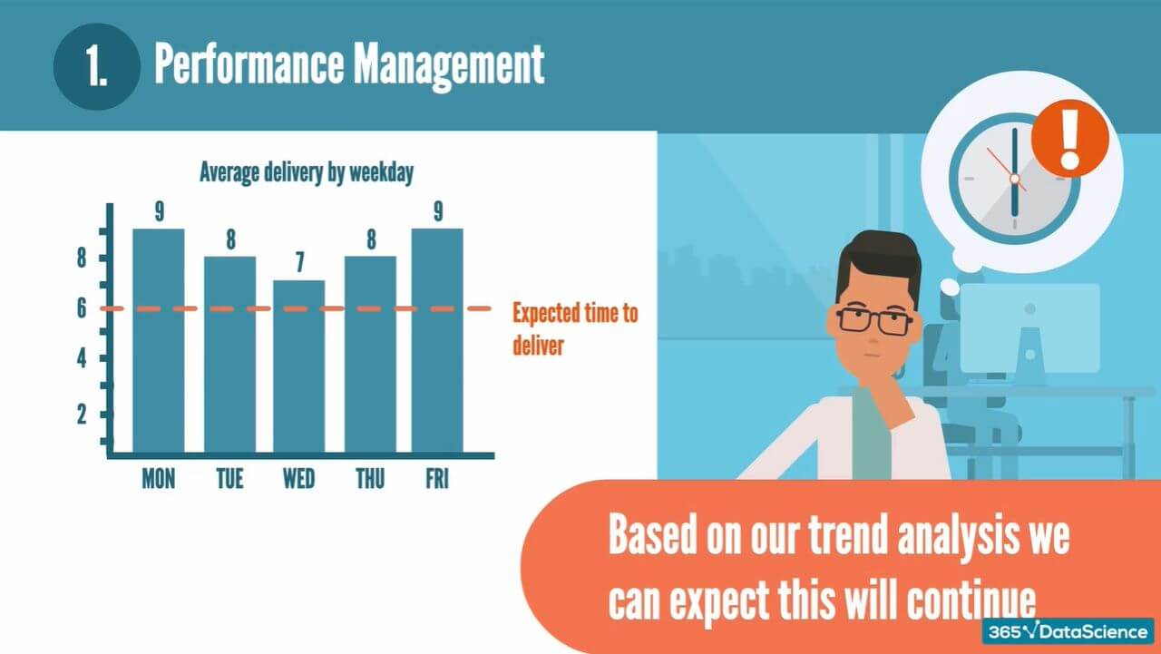 Using trend analysis to find patterns in delivery and manage an employee's performance.