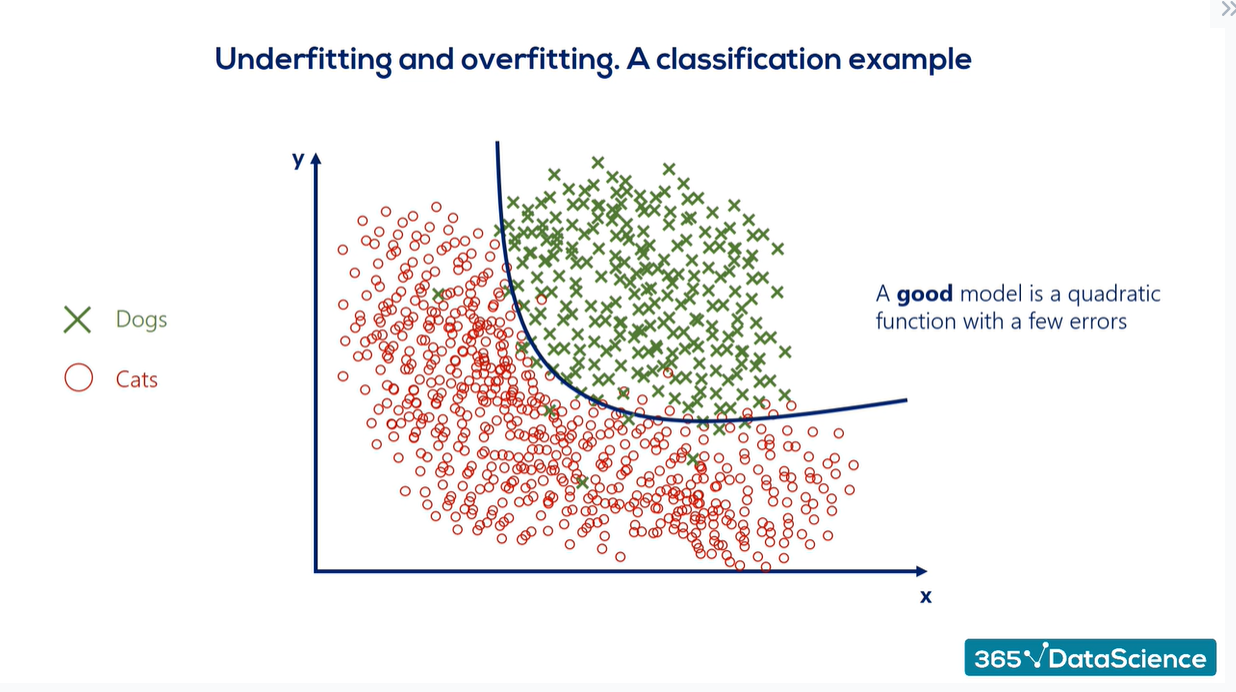 Overfitting vs. underfitting: a classification example of a good model