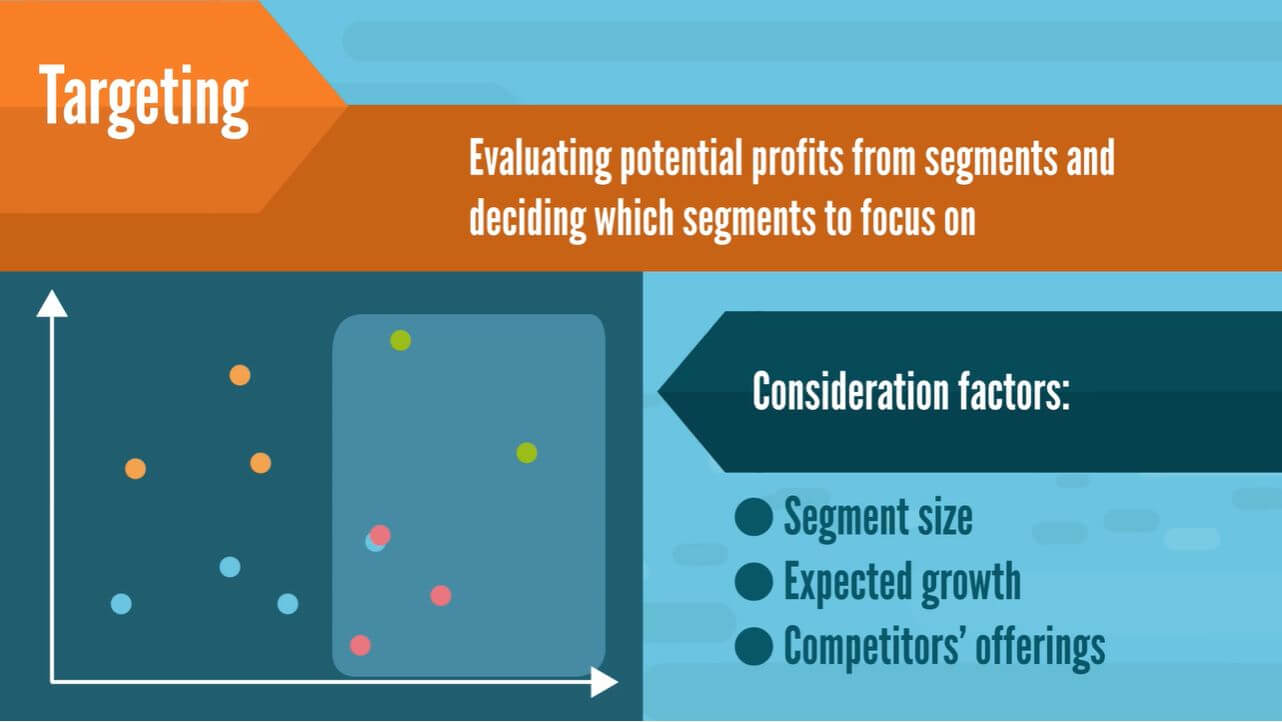 Targeting decides which segments to focus on based on their potential profits and factors such as: segment size, expected growth, and competitors' offerings.