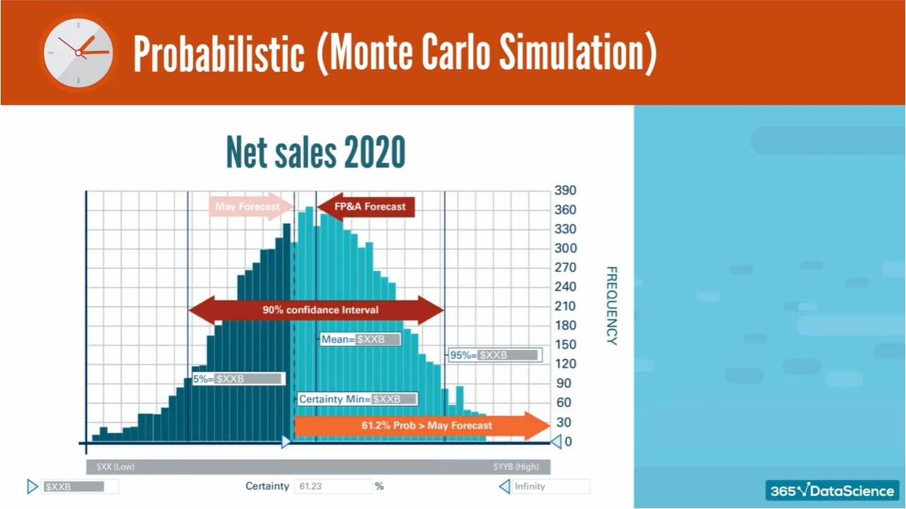 Example of the Monte Carlo simulation, forecasting a company's 2020 net sales.