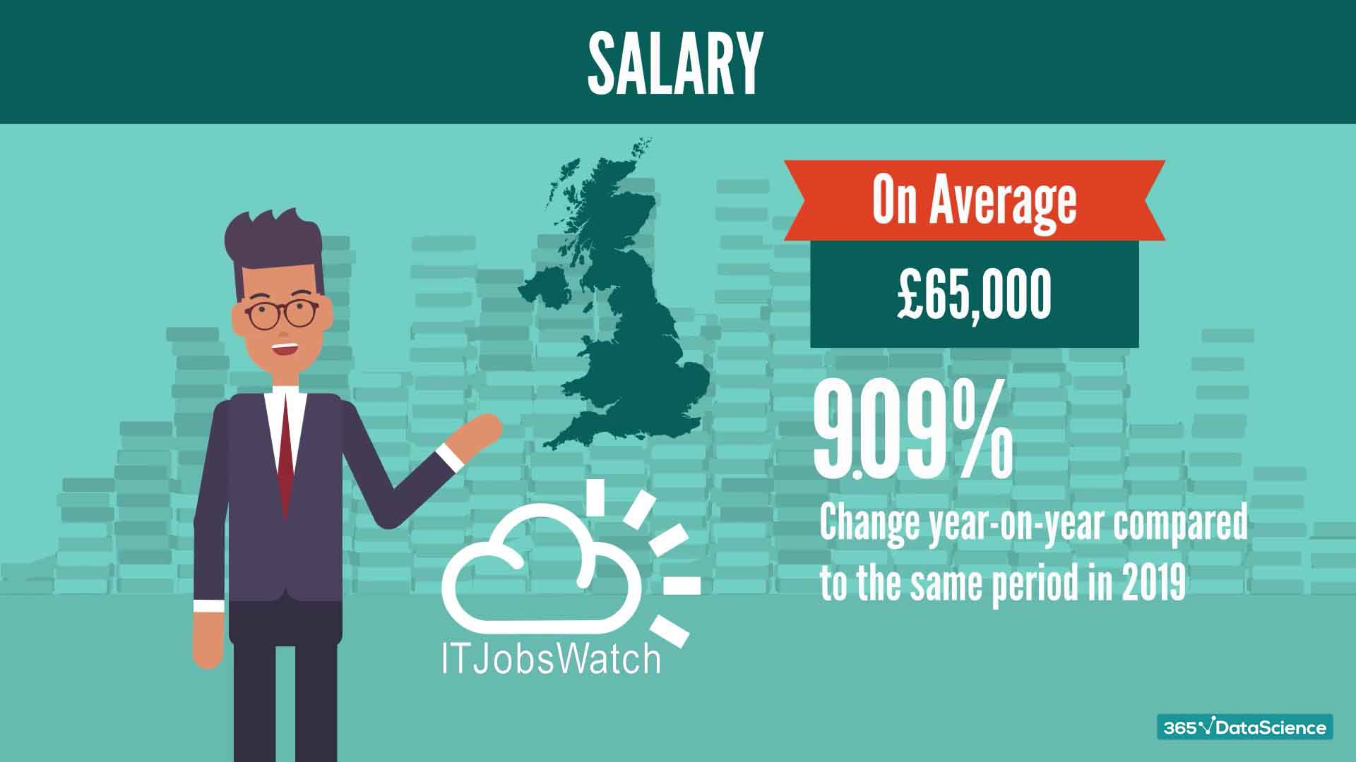 Average Python jobs salary in the UK
