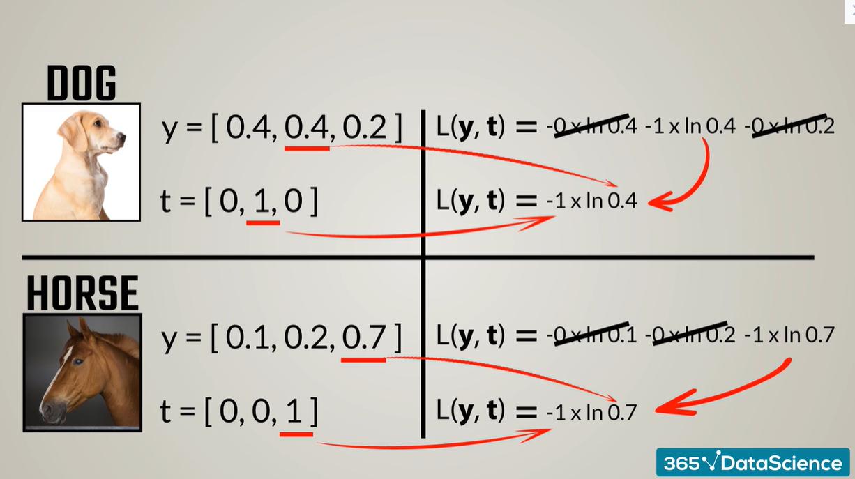 Cross-entropy loss: simplification of formulas