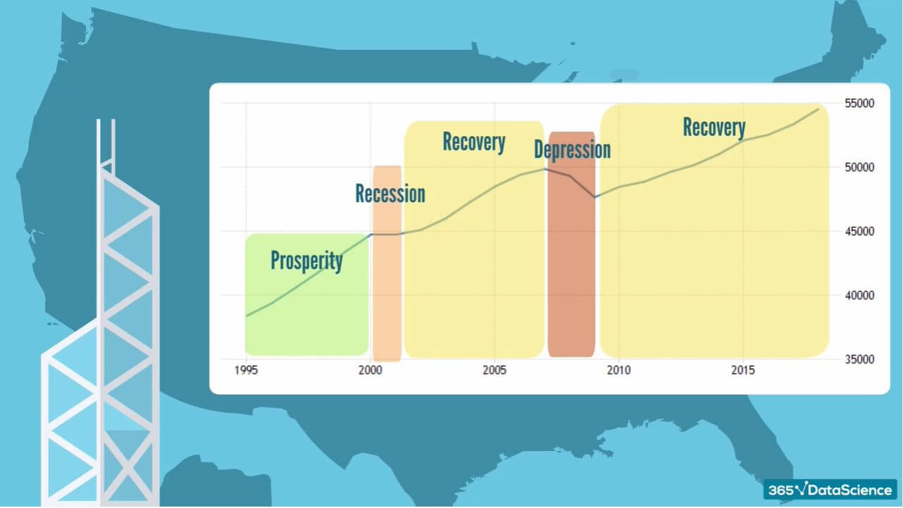 Trend patterns in a country's various stages of economic development.
