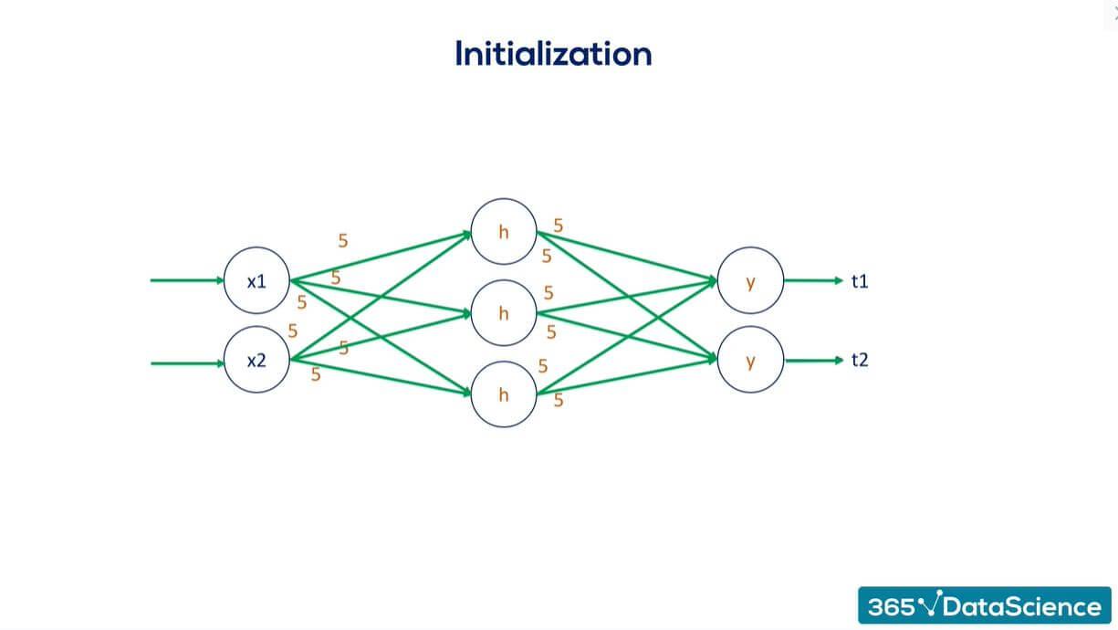 Xavier Initialization image 2