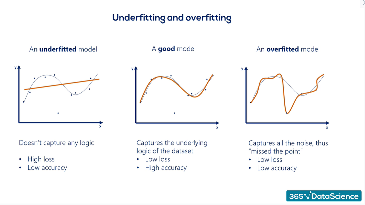 Overfitting vs. underfitting: a regression example of an underfitted model, a good model, and an overfitted model