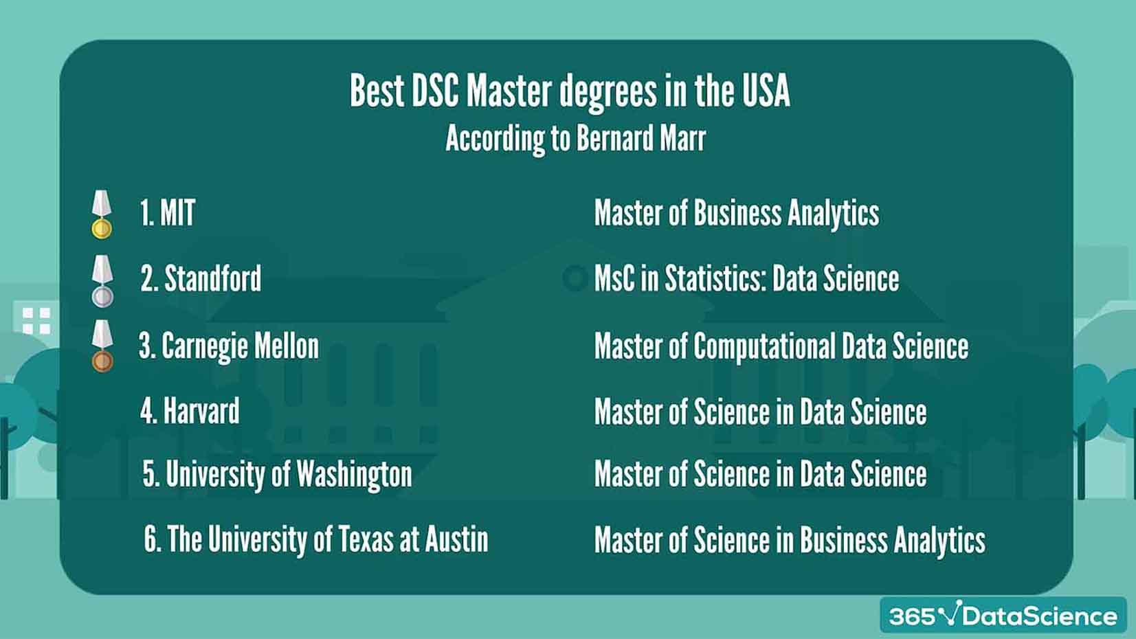 Best data science master's programs in the US