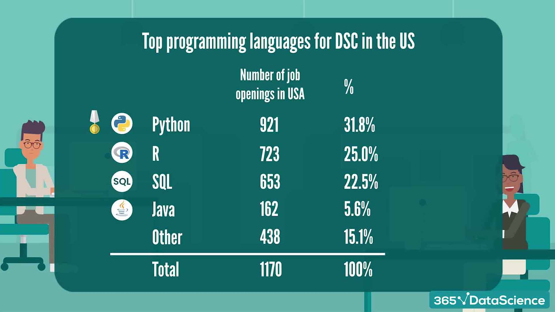 Best programming languages, according to data science job offers in the US