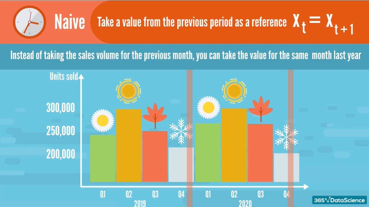 Using the naive time series method to forecast this winter's sales based on last winter's.