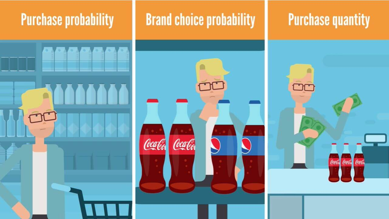 Marketing mix and its relation to customers' decisions and the purchasing process: purchase probability, brand choice probability, purchase quantity.