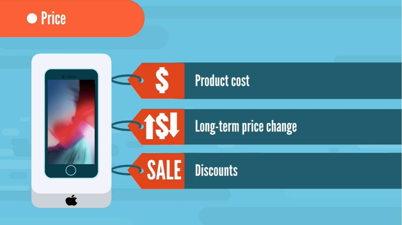 The cost of a product and whether it'll go through any price changes.