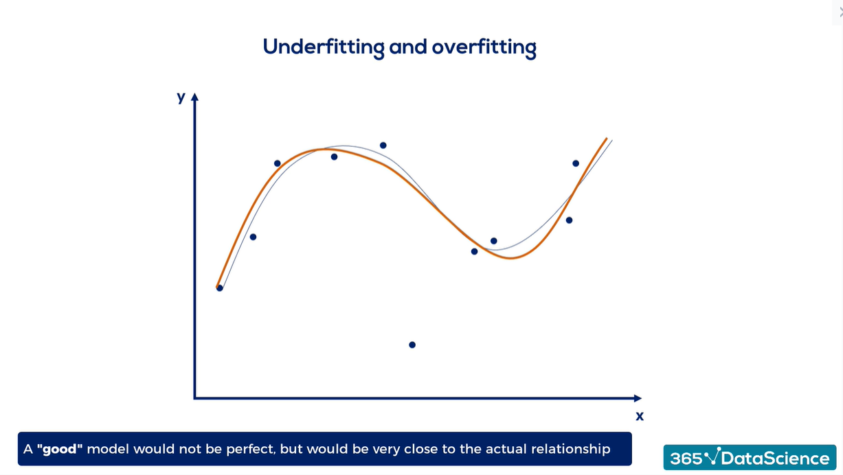Overfitting vs. underfitting: a regression example