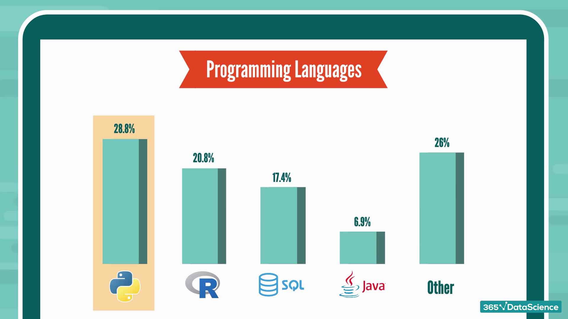 Best programming languages, according to data scientists in the UK