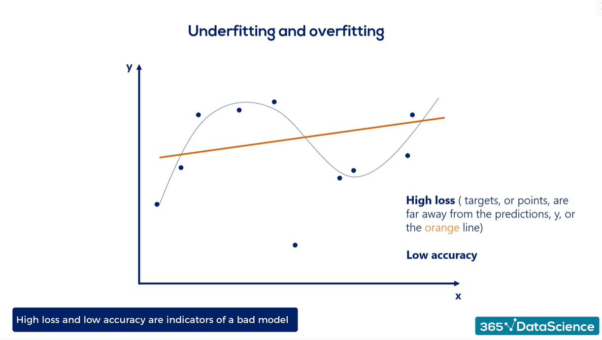 Overfitting vs. underfitting: an underfitted model example