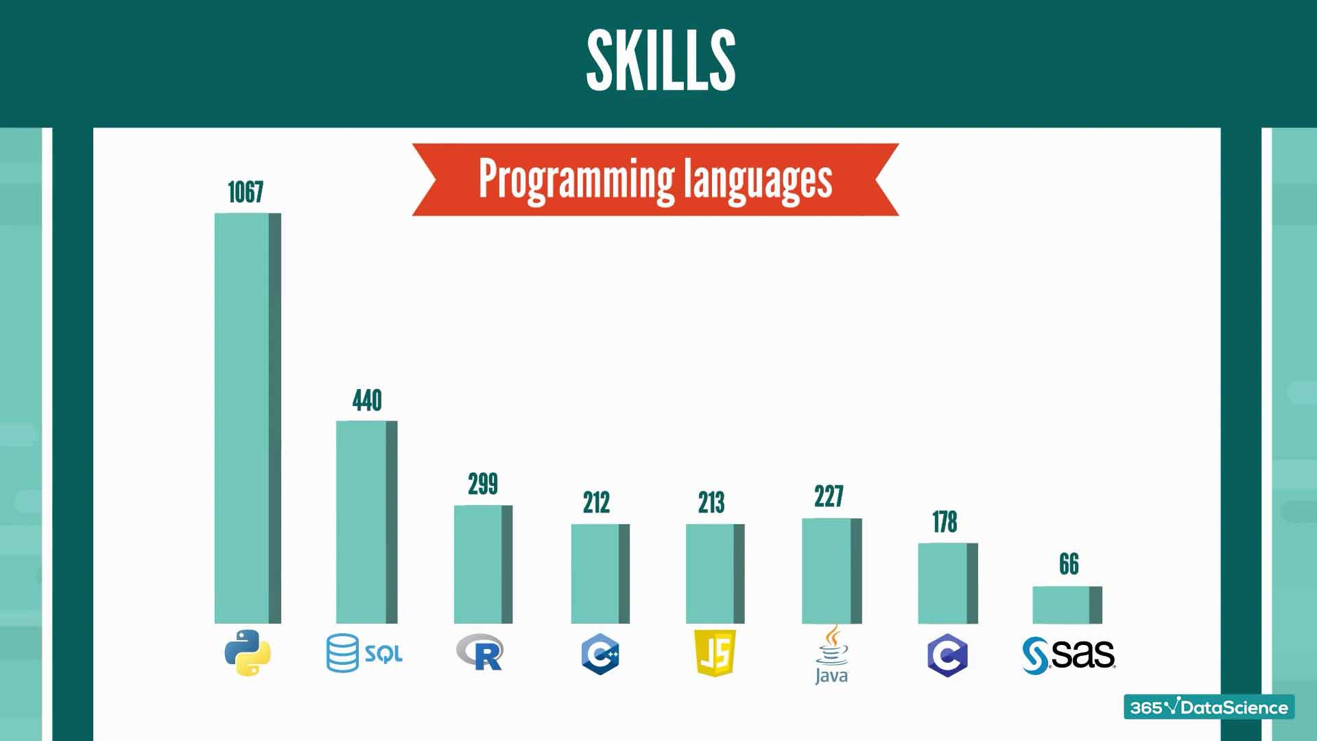Other required programming languages for Python job roles