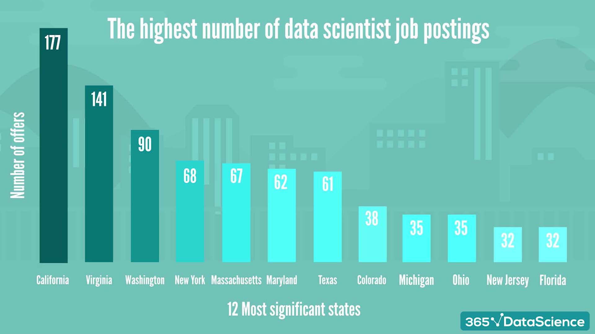 Top 12 states with the highest number of data science job offers in the USA
