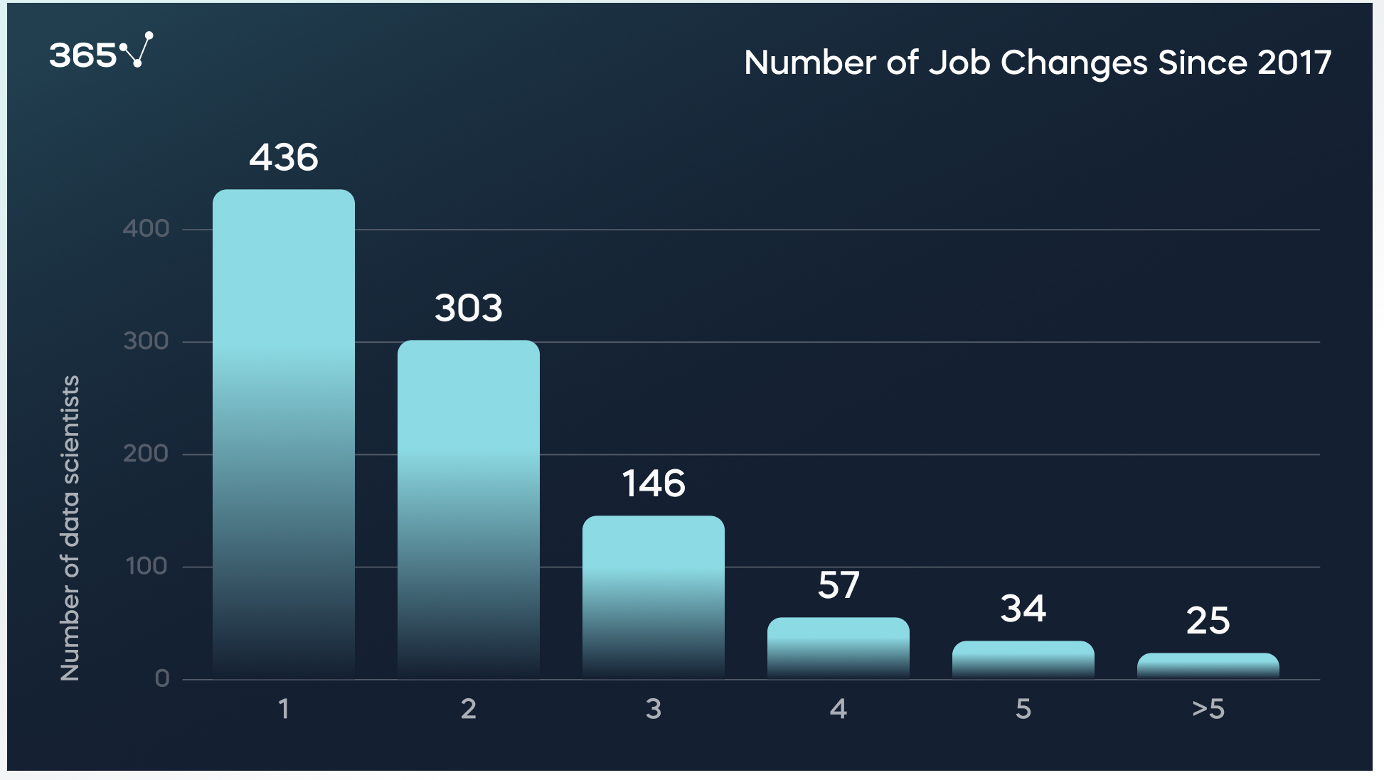 Research 1001 data scientists: Job Changes since 2017