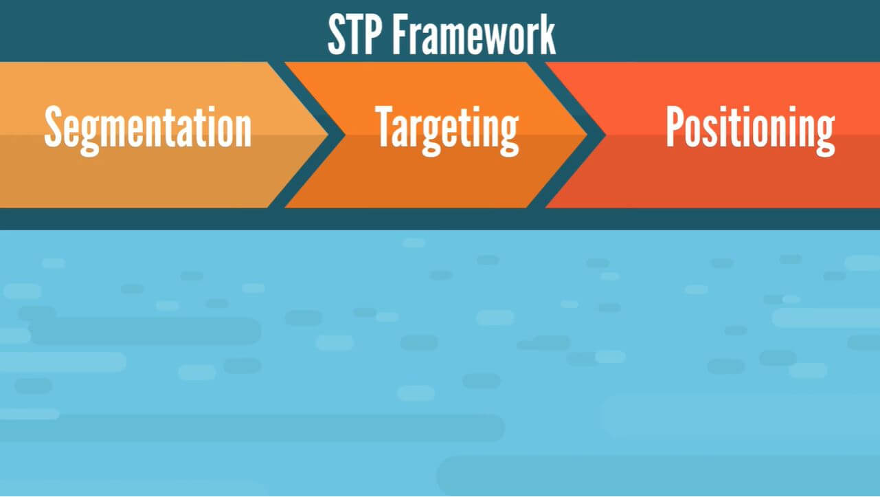 The 3 steps in the STP framework: segmentation, targeting, and positioning.
