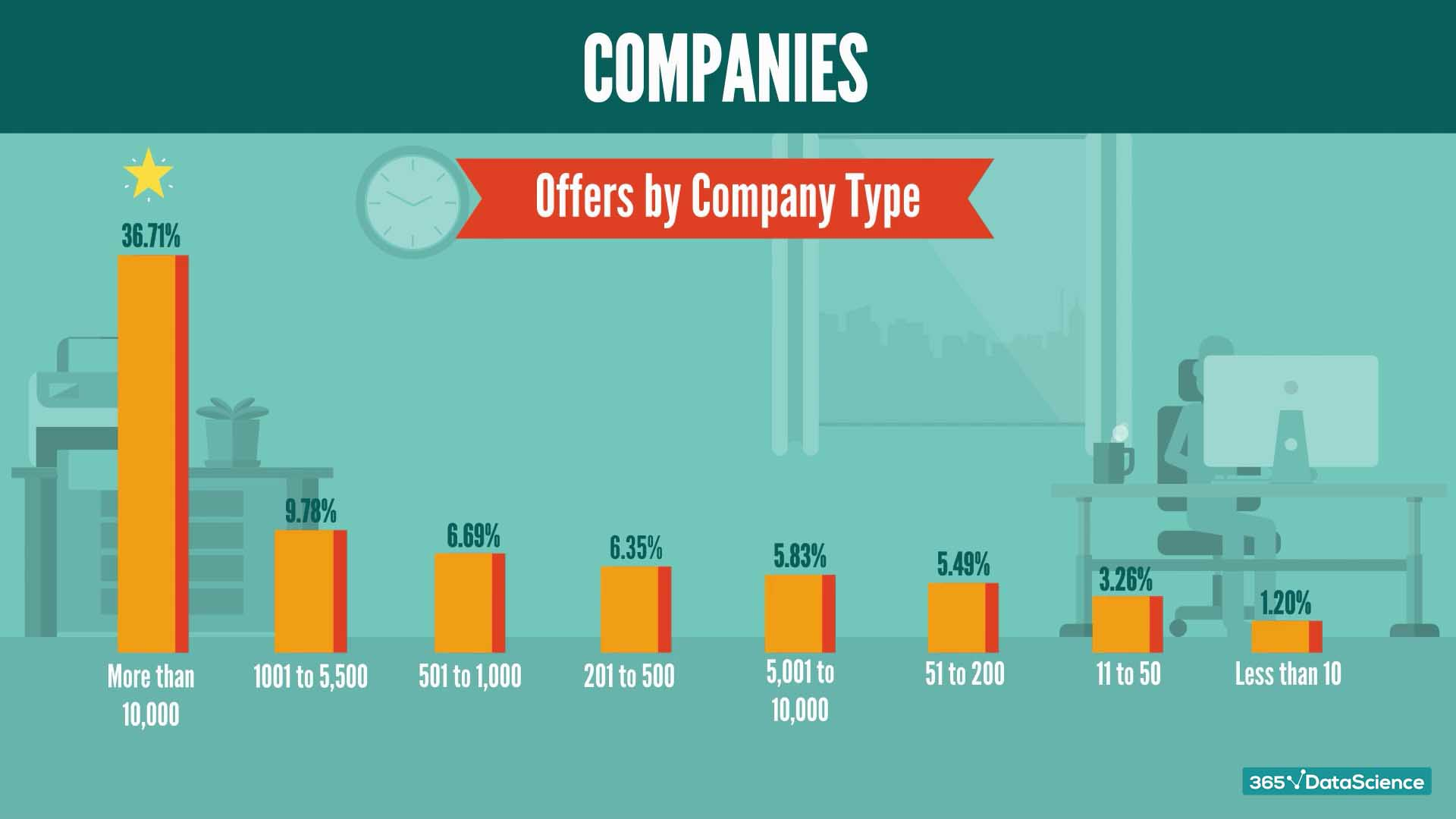 Company types with the highest number of Python job postings