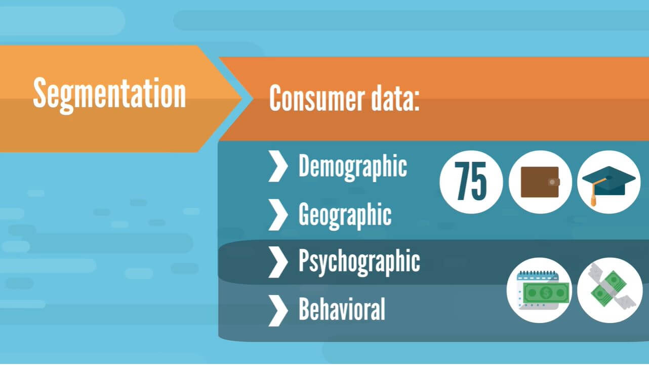 The different types of segmentation characteristics: demographic, geographic, psychographic, behavioral.