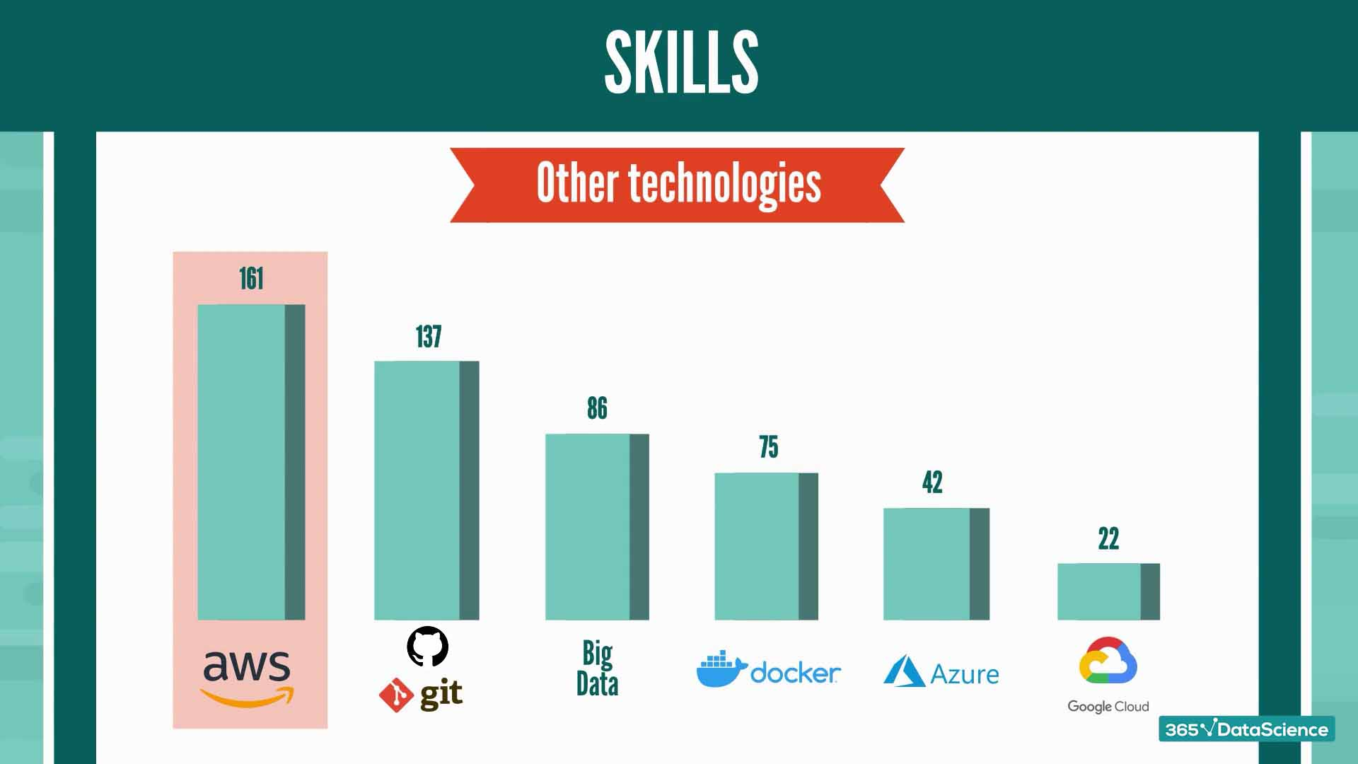 Most desired technologies for Python job roles