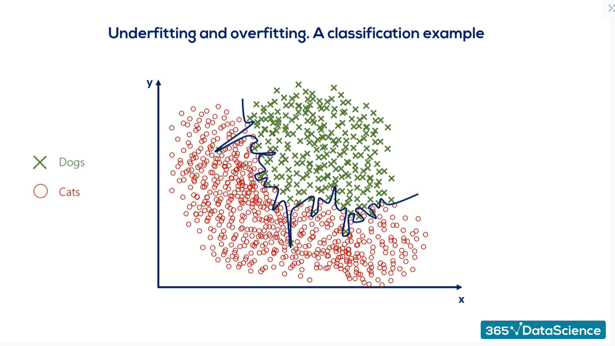 Overfitting vs. underfitting: a classification example of an overfitted model