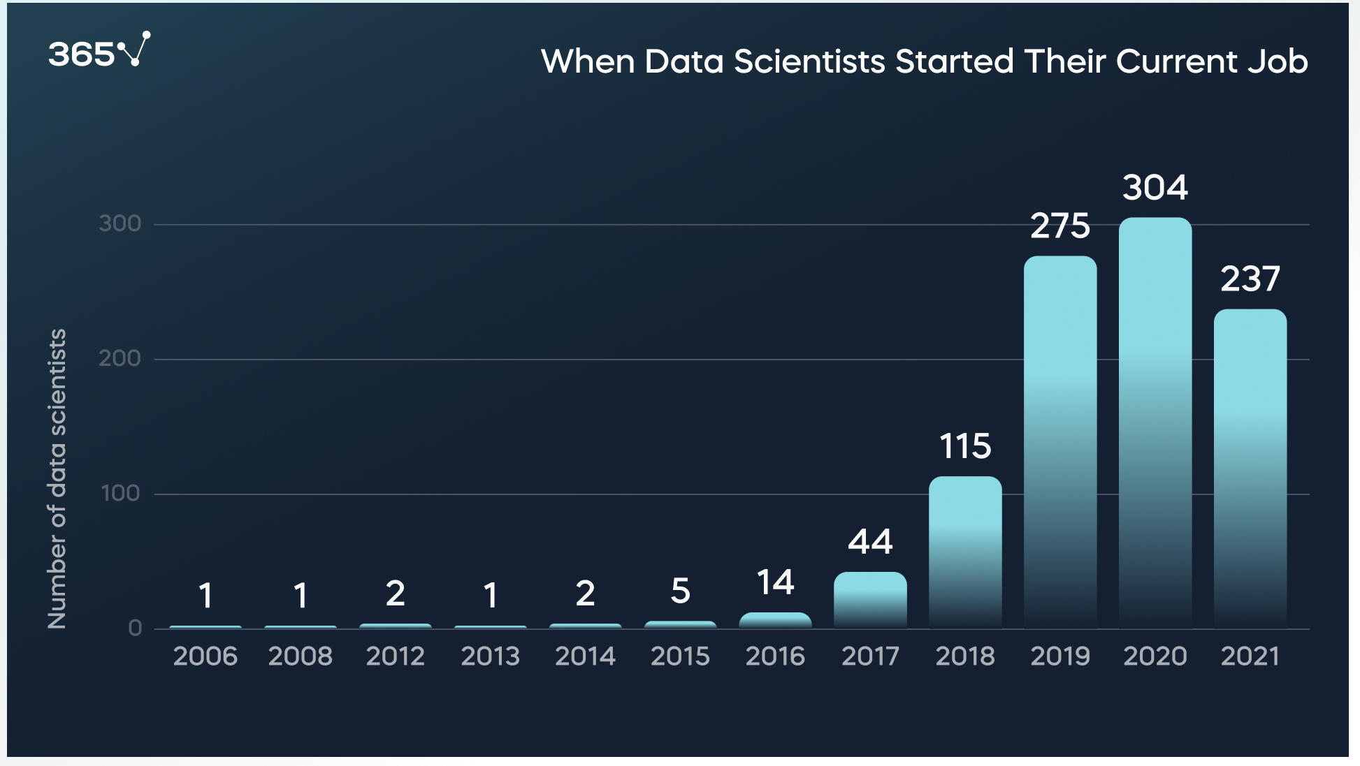 Research 1001 data scientists: Year Started Working