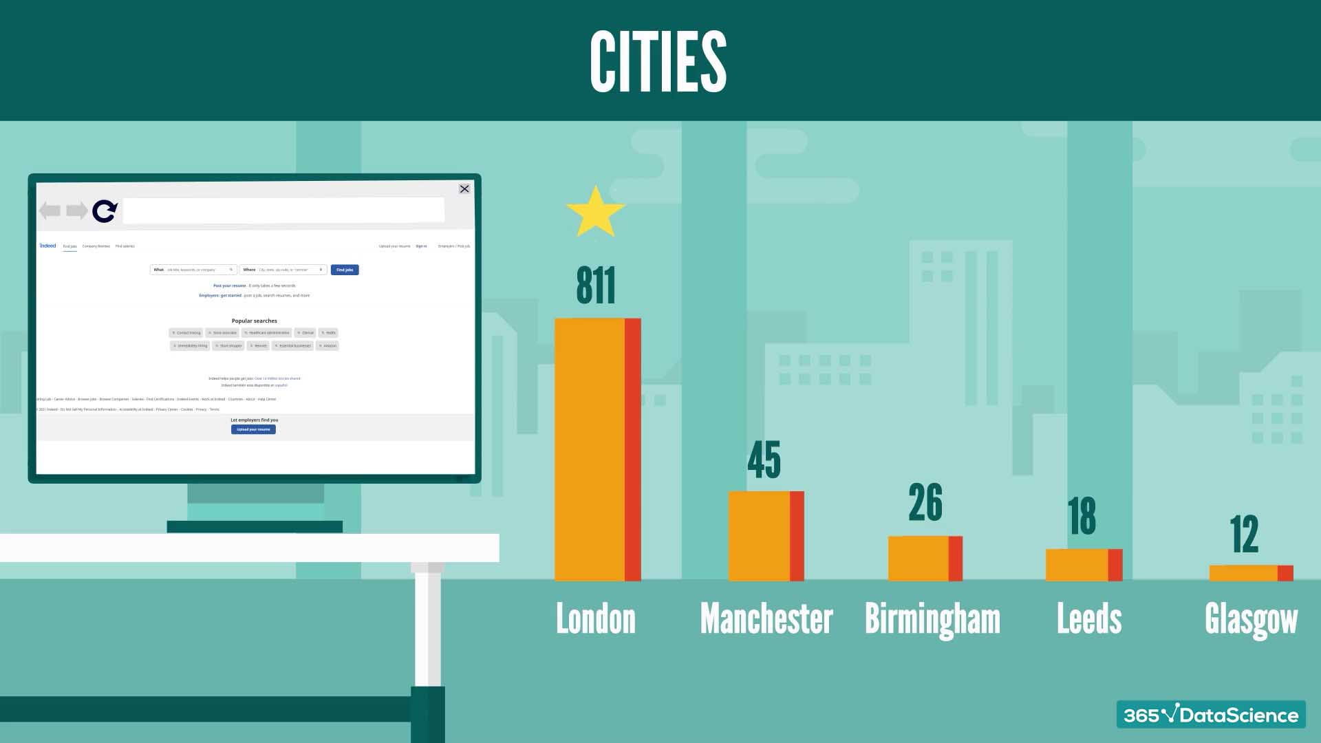 UK cities with the highest number of data scientist job openings