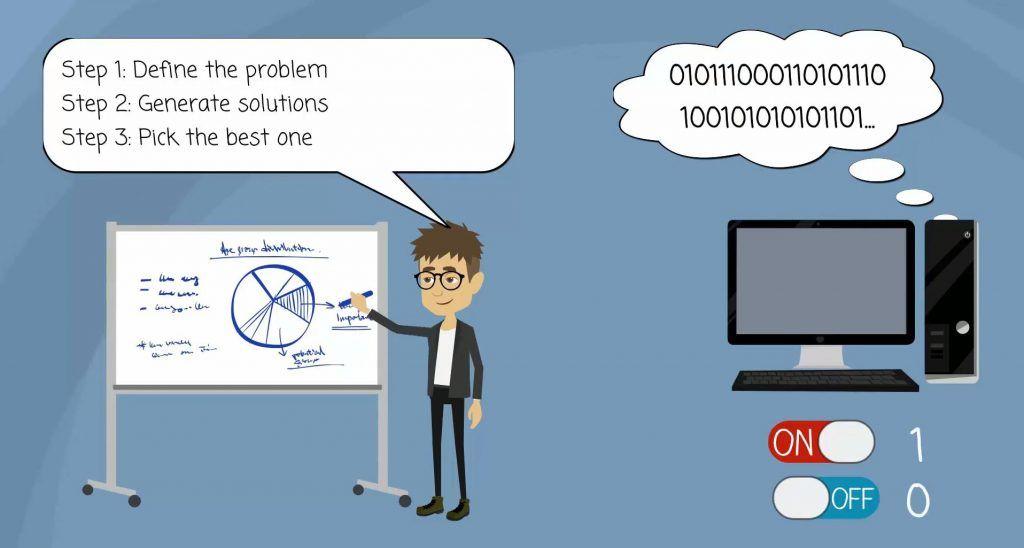 Programming Explained