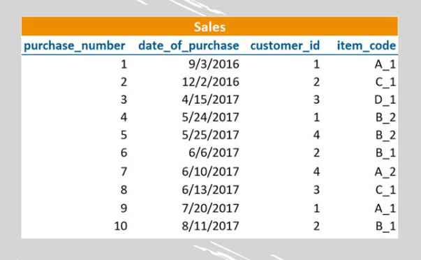 Sales table with four columns, sql foreign key