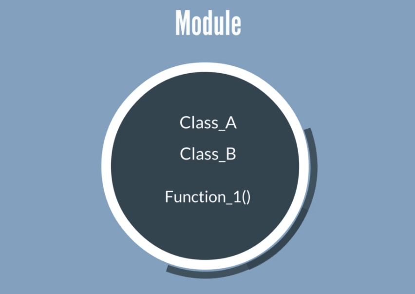 Modules are pre-written codes, modules in python