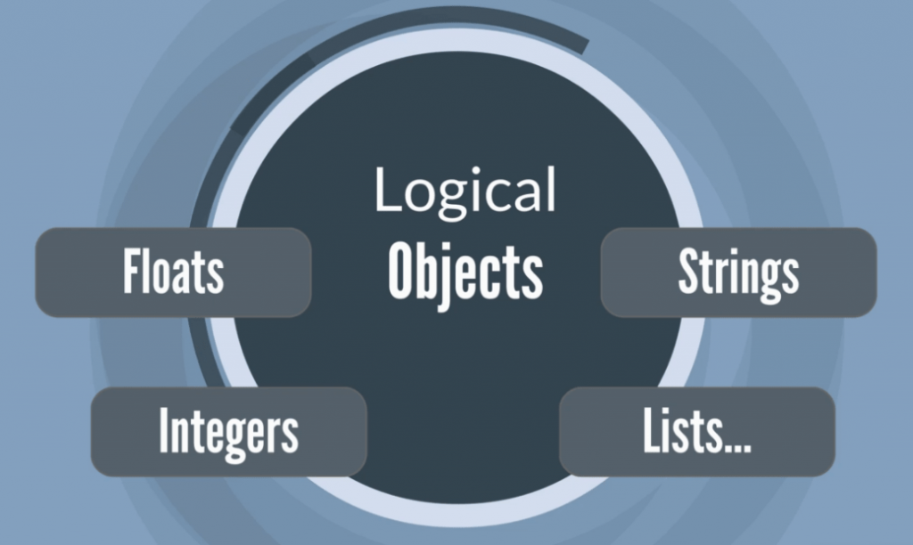 Values are logical objects, object-oriented-programming