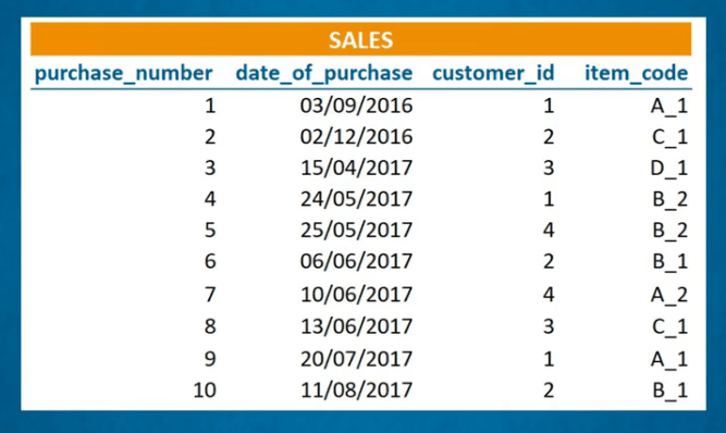 Sales data of a furniture store table