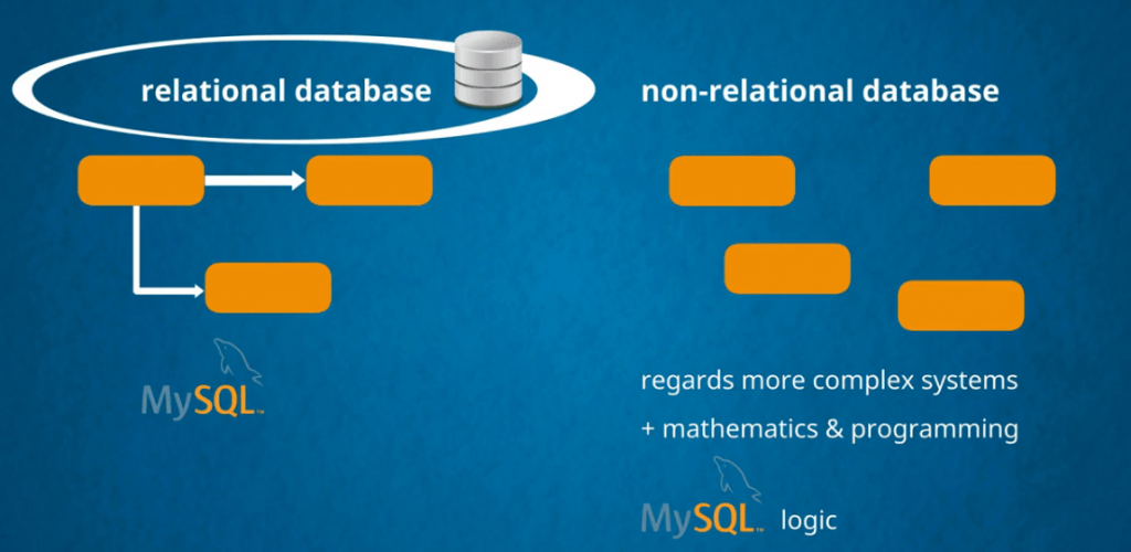 relational databases and non-relational databases