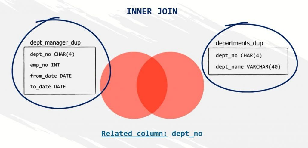related column, SQL self join