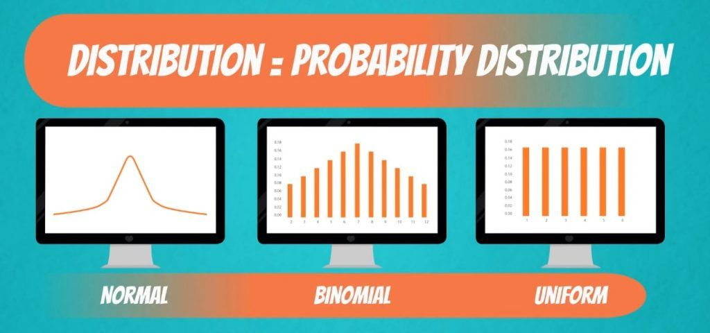 Probability distribution examples: normal, binomial, and uniform