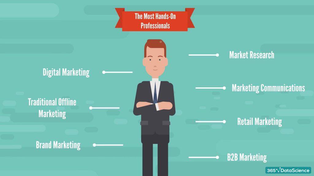 Marketing analyst job role