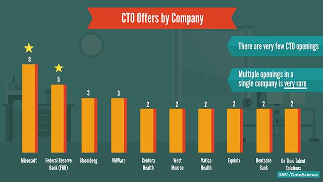 CTO offers by company: companies offering the highest number of CTO jobs