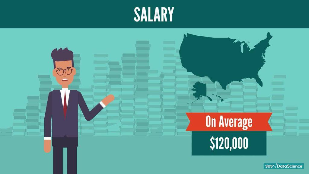 Average Python jobs salary in the U.S.