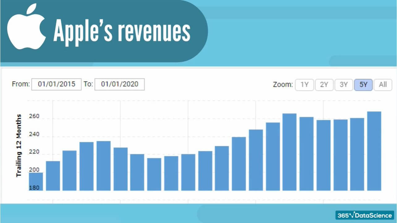 Trend analysis of Apple's revenue values from January 1st 2015 to January 1st 2020.