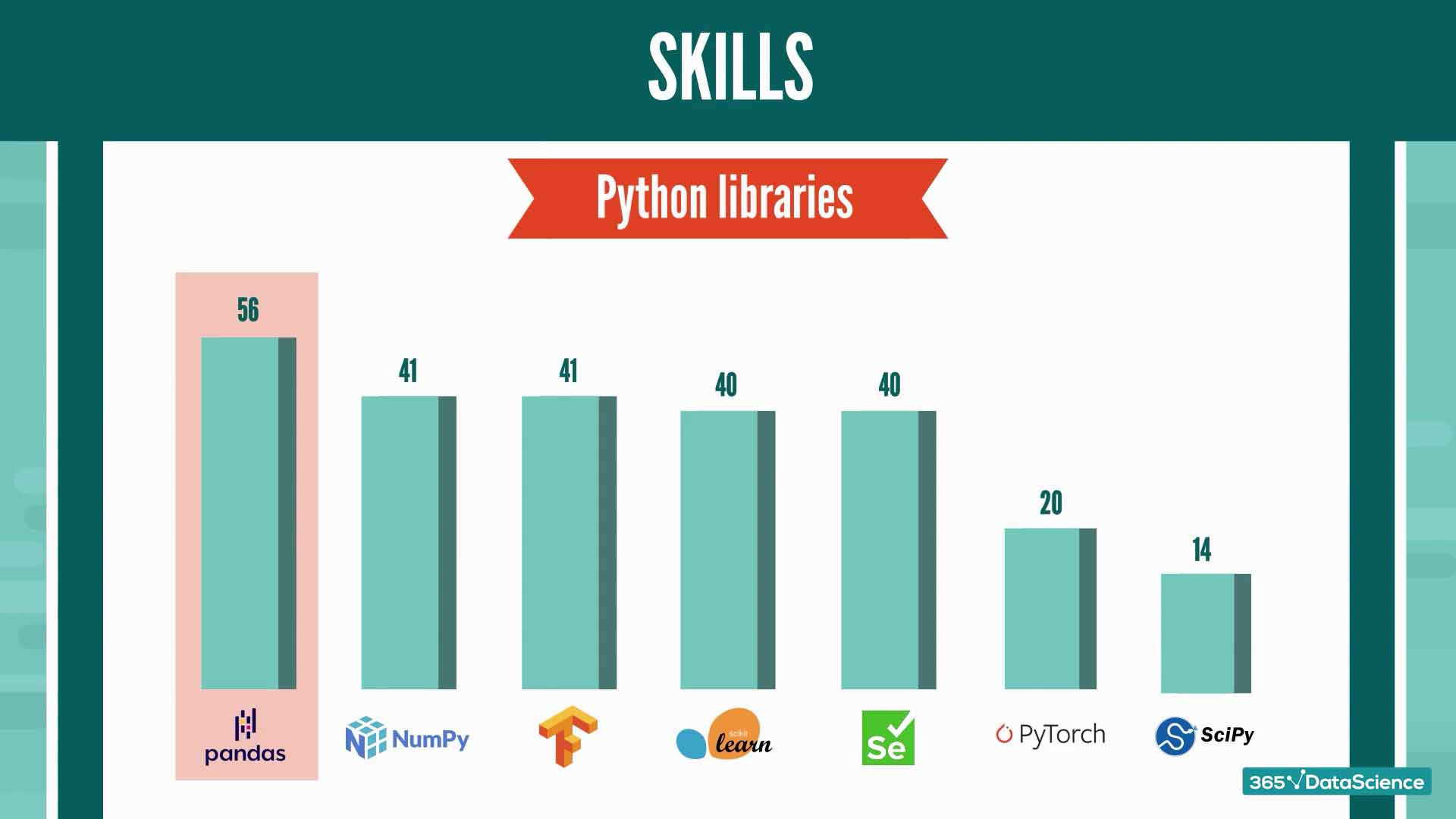 Most sought-after Python libraries for Python jobs