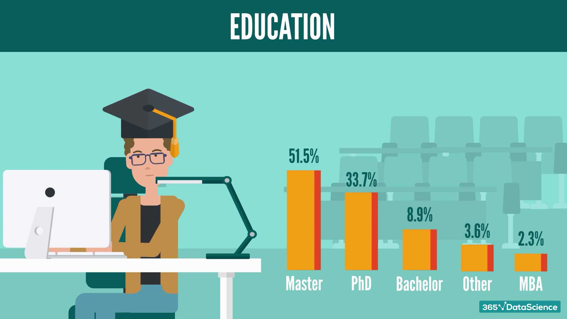 Required level of education for data scientists in the UK