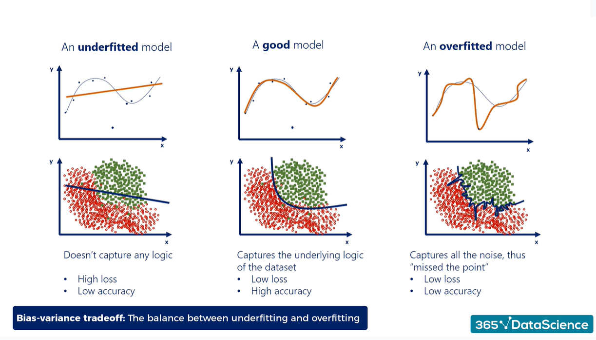 Overfitting vs. underfitting: a classification example of an underfitted model, a good model, and an overfitted model
