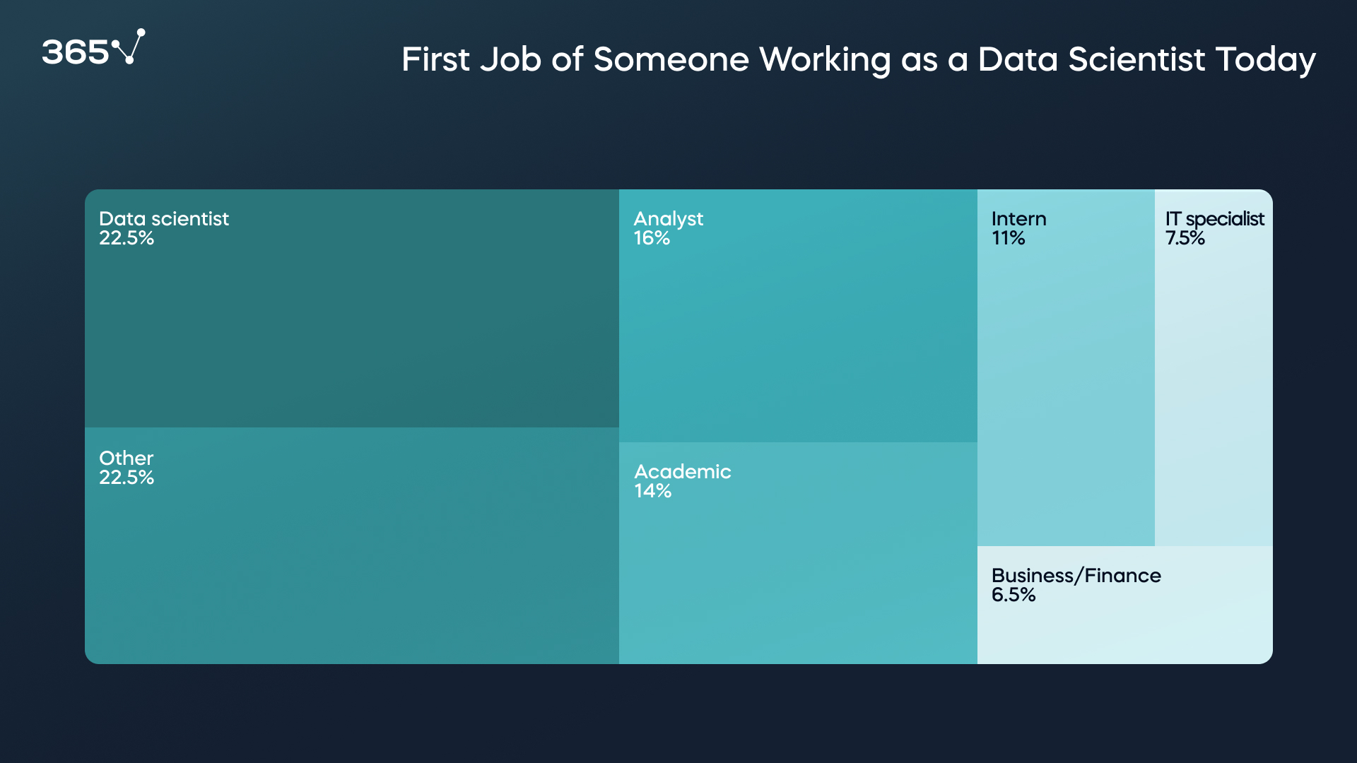 Research 1001 data scientists: First Job